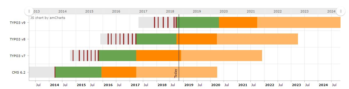 TYPO3 Roadmap Stand 10.2018